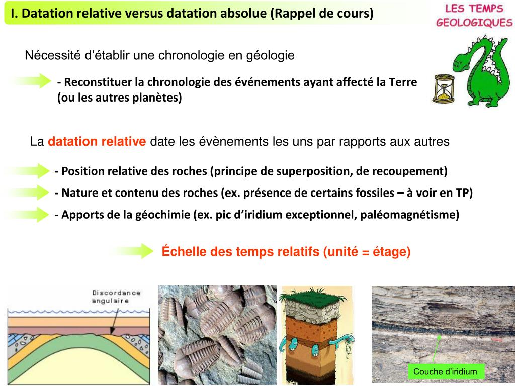 datation relative vs absolue des fossiles