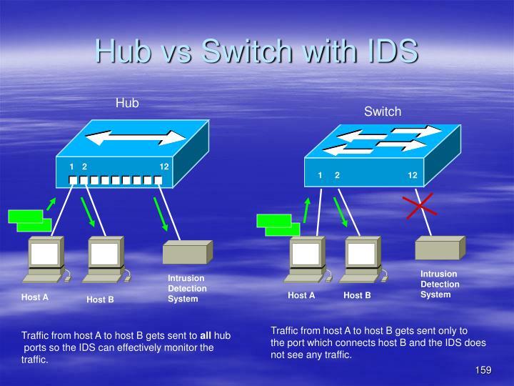 Hub vs Switch with IDS
