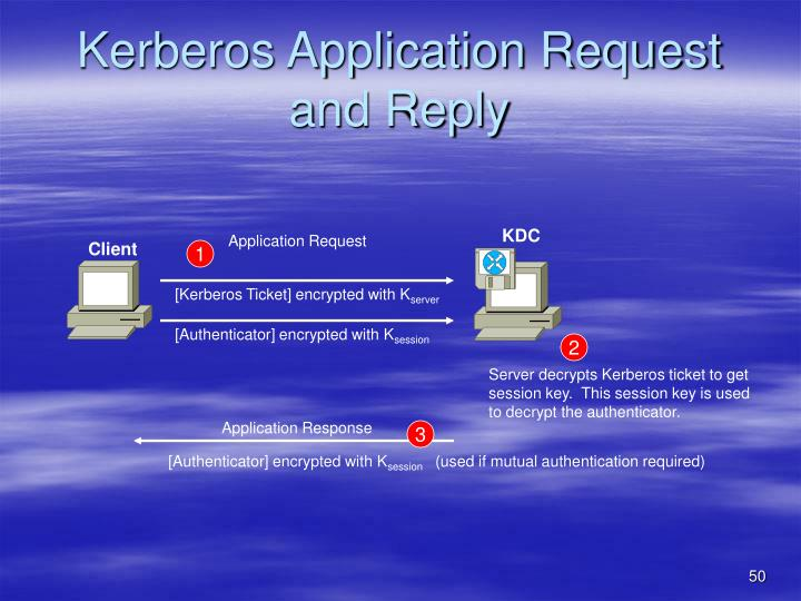Kerberos Application Request and Reply