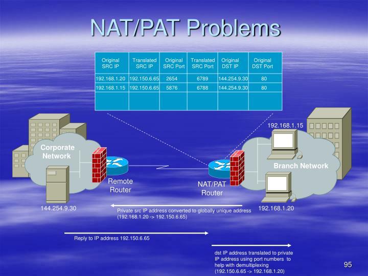 NAT/PAT Problems