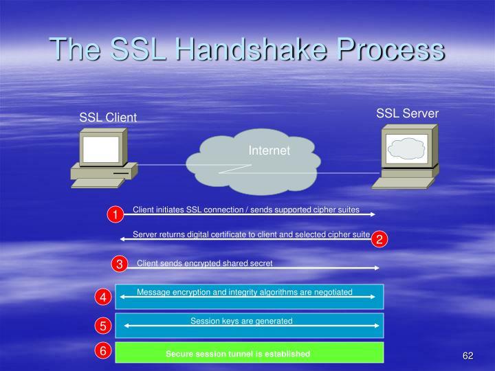The SSL Handshake Process