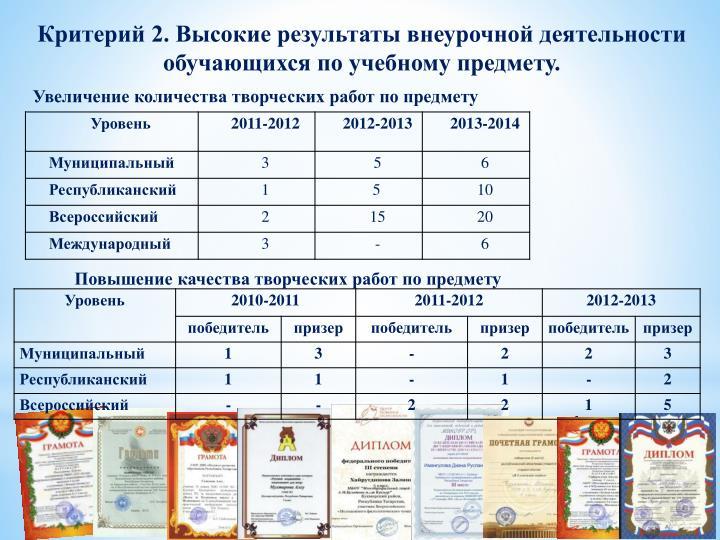 Критерий 2. Высокие результаты внеурочной деятельности обучающихся по учебному предмету.