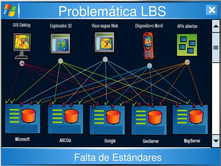 Problemática LBS