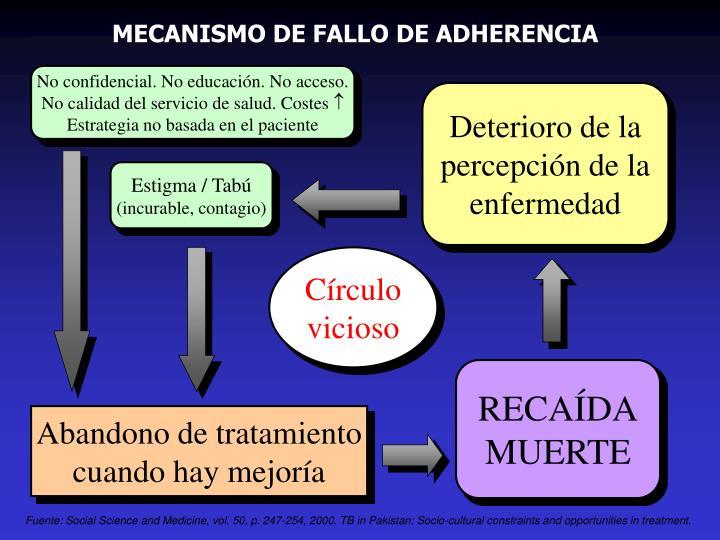 MECANISMO DE FALLO DE ADHERENCIA