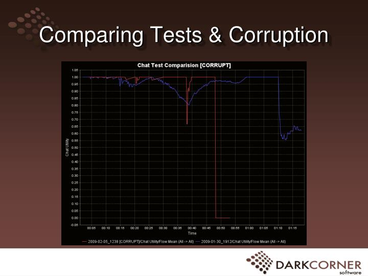 Comparing Tests & Corruption