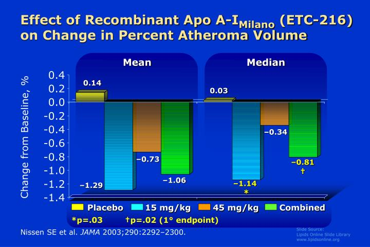 Effect of recombinant apo a i milano etc 216 on change in percent atheroma volume