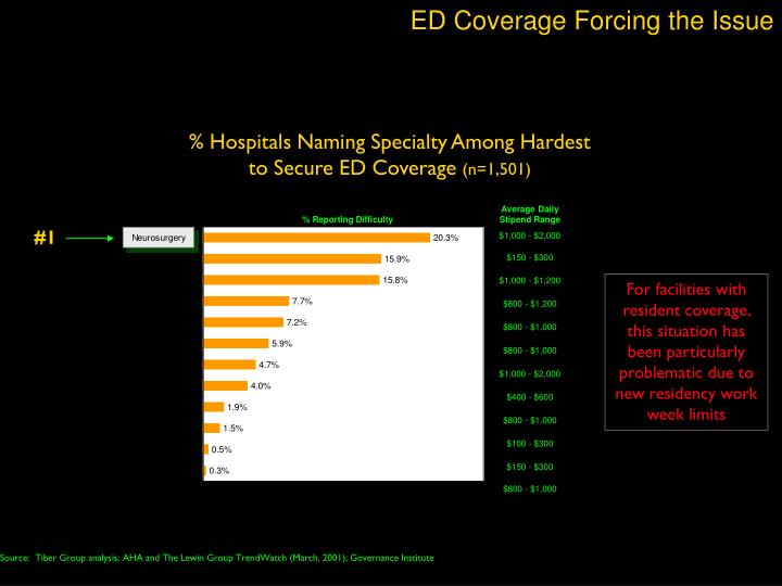 ED Coverage Forcing the Issue
