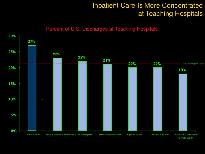 Inpatient Care Is More Concentrated
