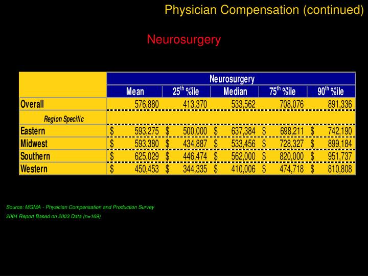 Physician Compensation (continued)