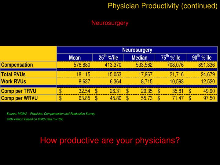 Physician Productivity (continued)