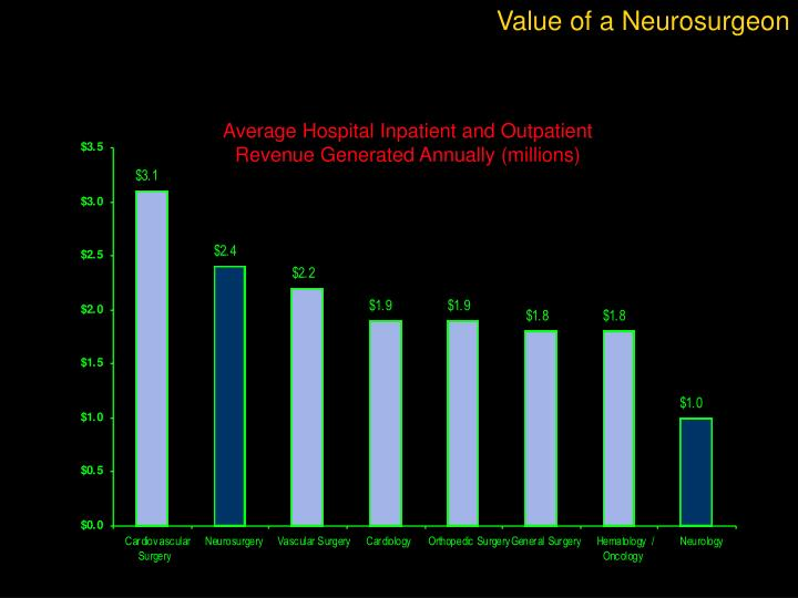 Value of a Neurosurgeon