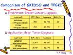 comparison of gkidso and tpgki