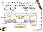 genetic knowledge integration framework