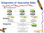 integration of association rules1