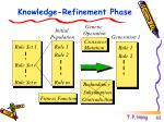 knowledge refinement phase