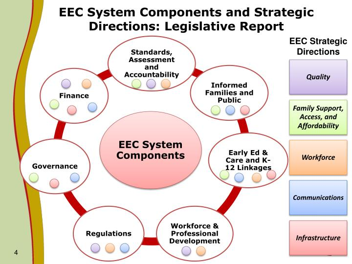 EEC System Components and Strategic Directions: