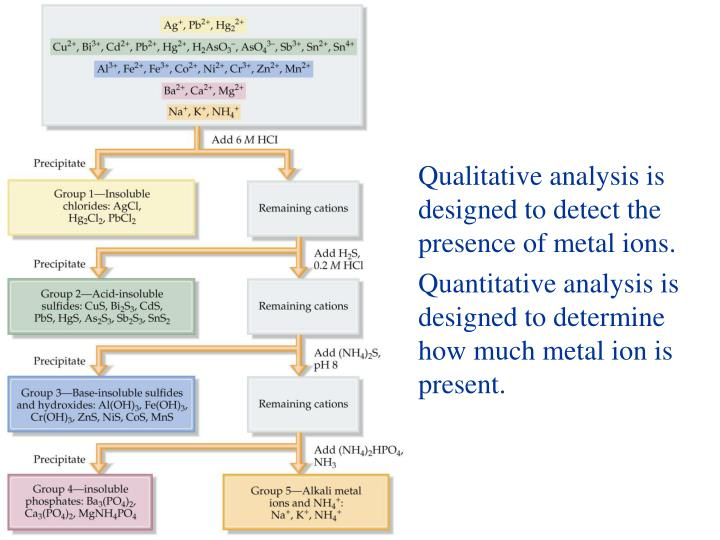Qualitative analysis is designed to detect the presence of metal ions.