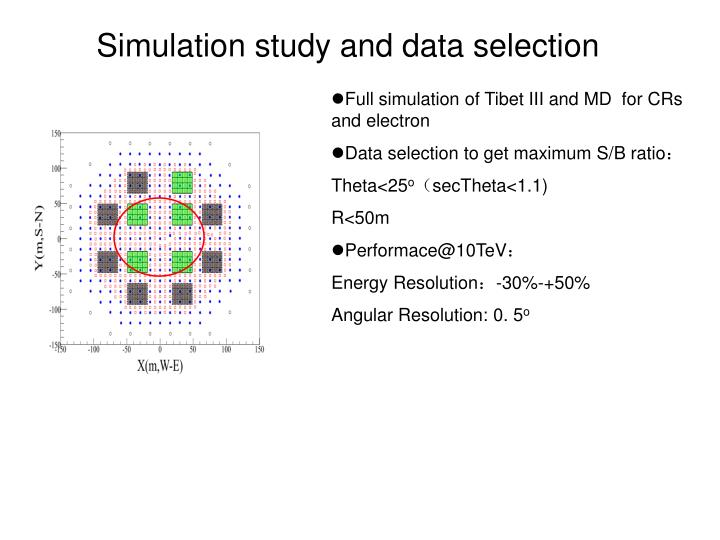 Full simulation of Tibet III and MD  for CRs and electron
