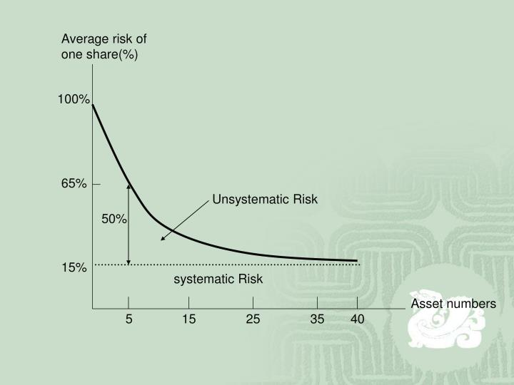 Average risk of one share(%)