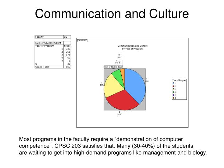 Communication and Culture Enrolment