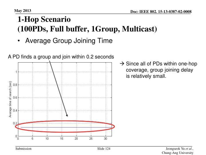 1-Hop Scenario