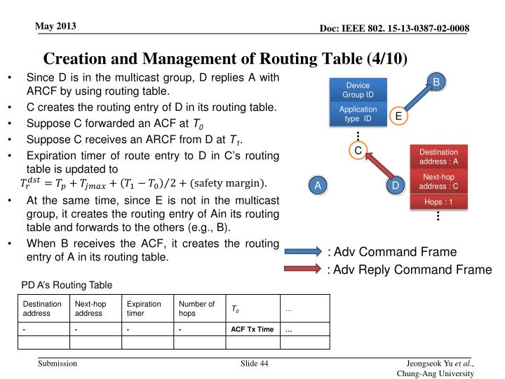 Creation and Management of Routing Table
