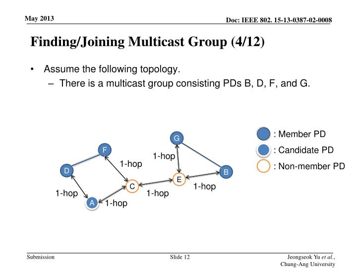 Finding/Joining Multicast Group (4/12)