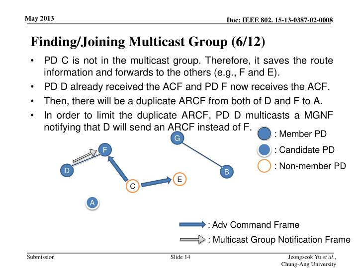 Finding/Joining Multicast