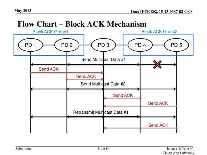 Flow Chart – Block ACK Mechanism