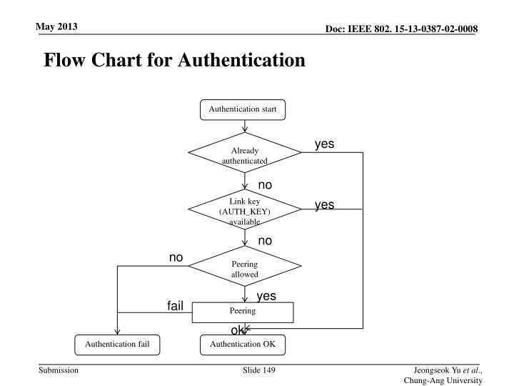 Flow Chart for Authentication