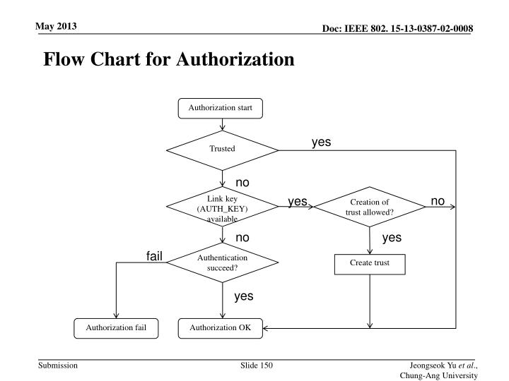 Flow Chart for Authorization