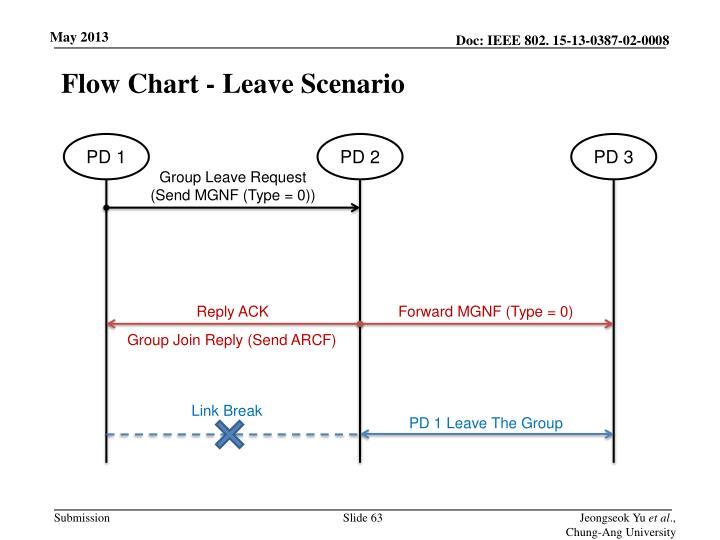 Flow Chart - Leave
