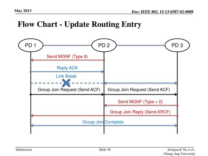 Flow Chart - Update