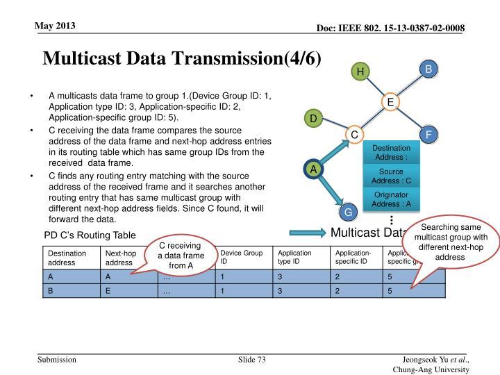 Multicast Data Transmission(4/6)