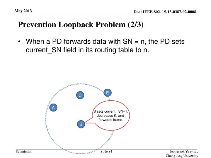 Prevention Loopback Problem (2/3)