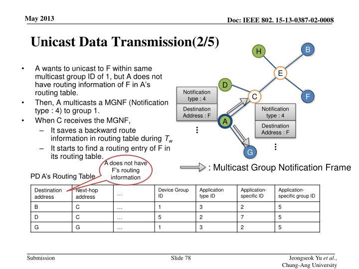 Unicast Data Transmission(2/5)