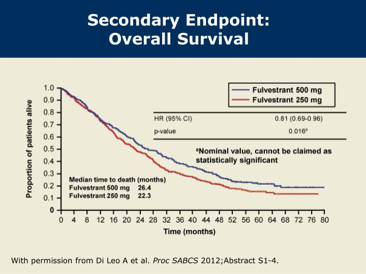 Secondary Endpoint: