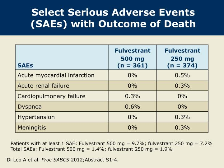 Select Serious Adverse Events (SAEs) with Outcome of Death