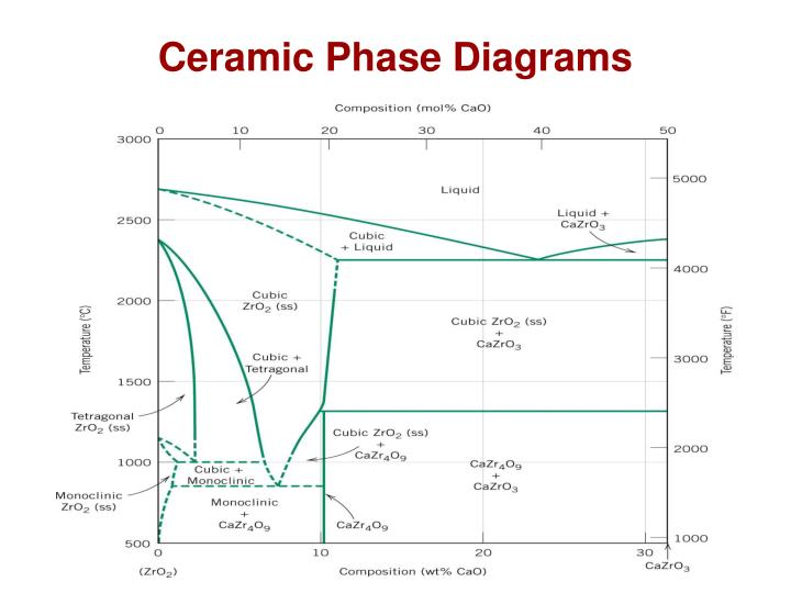 phase diagrams for ceramists ppt chapter 12 ceramics materials structures and