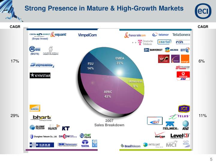 Strong Presence in Mature & High-Growth Markets