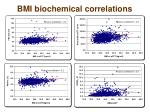 bmi biochemical correlations