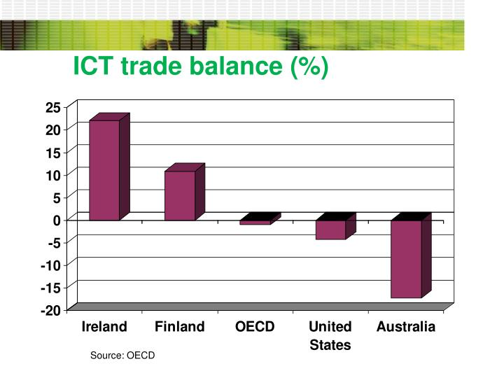 ICT trade balance (%)
