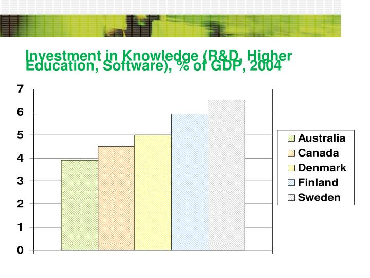 Investment in Knowledge (R&D, Higher Education, Software), % of GDP, 2004