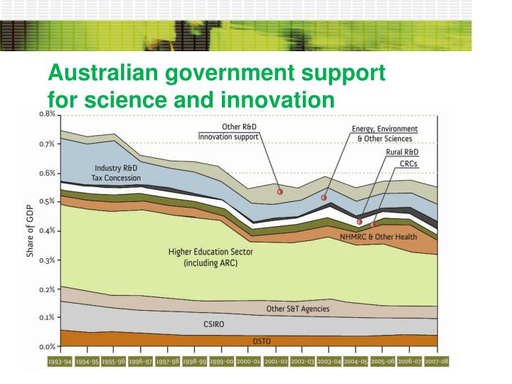 Australian government support for science and