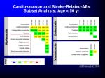 cardiovascular and stroke related aes subset analysis age 50 yr