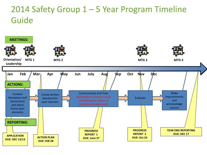 2014 safety group 1 5 year program timeline guide
