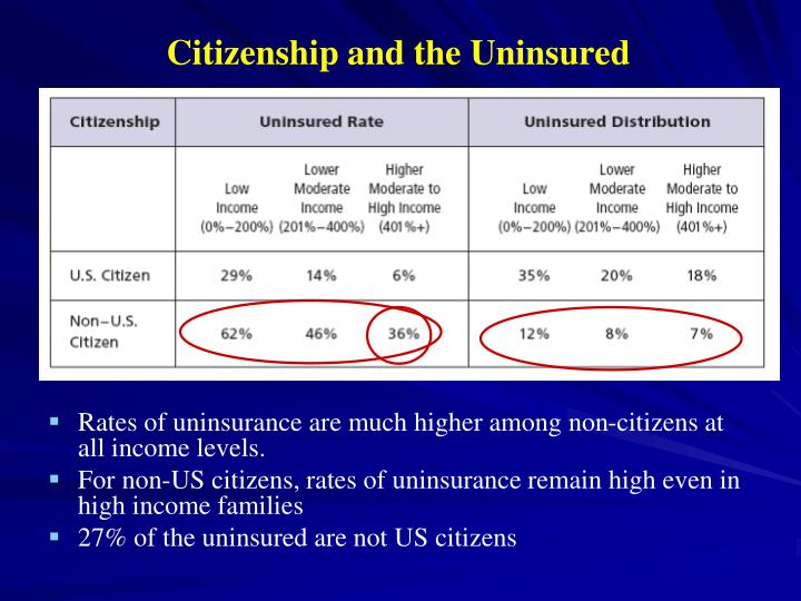 Citizenship and the Uninsured