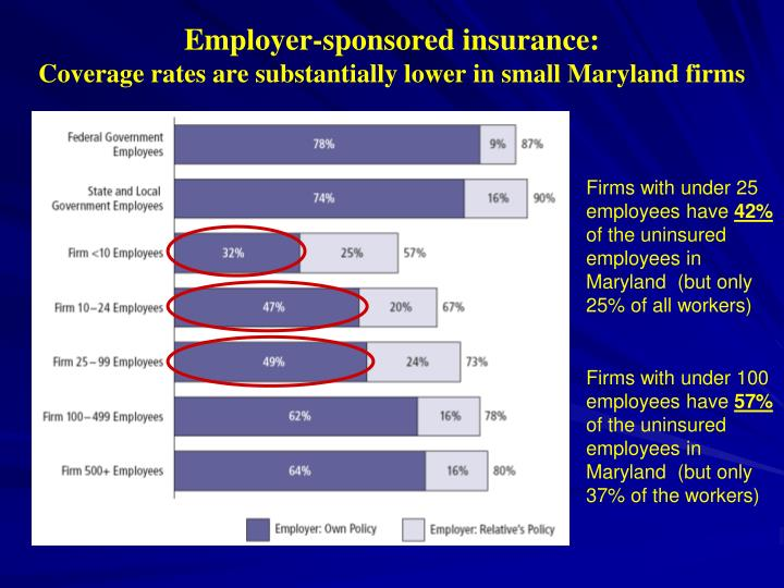 Employer-sponsored insurance: