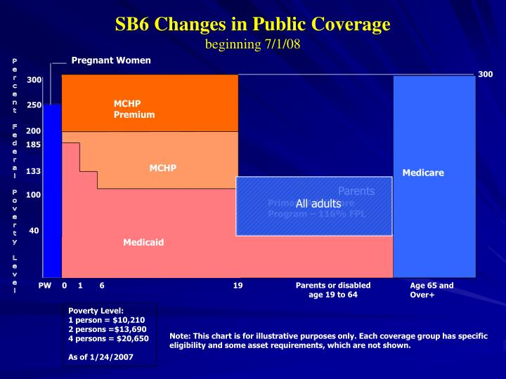 SB6 Changes in Public Coverage