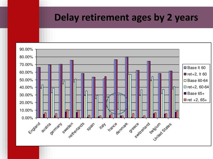 Delay retirement ages by 2 years